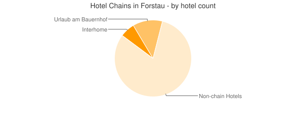 Hotel Chains in Forstau - by hotel count