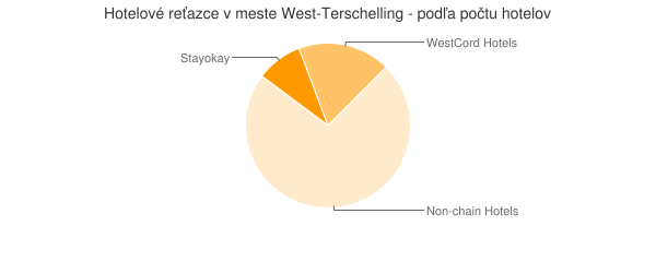 Hotelové reťazce v meste West-Terschelling - podľa počtu hotelov