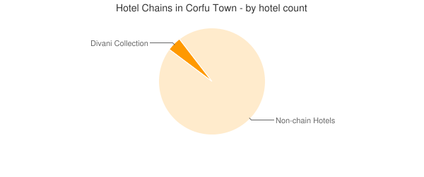 Hotel Chains in Corfu Town - by hotel count