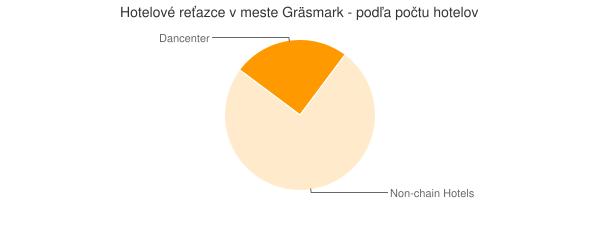 Hotelové reťazce v meste Gräsmark - podľa počtu hotelov