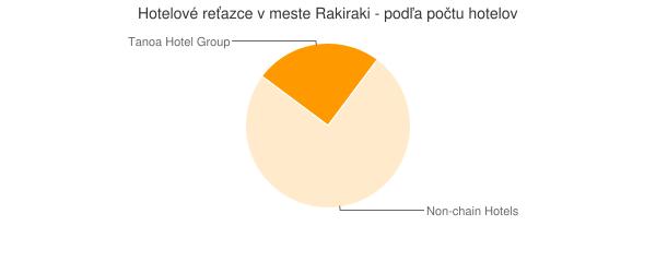 Hotelové reťazce v meste Rakiraki - podľa počtu hotelov