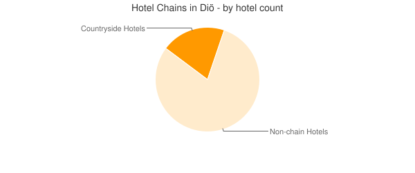Hotel Chains in Diö - by hotel count