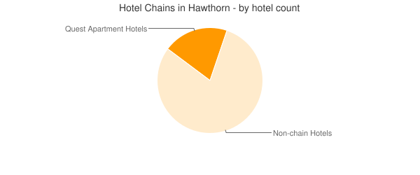 Hotel Chains in Hawthorn - by hotel count
