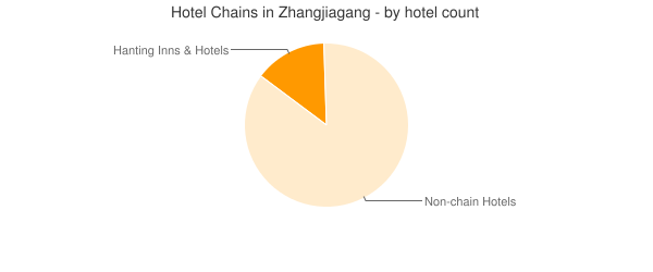 Hotel Chains in Zhangjiagang - by hotel count