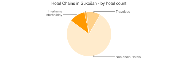 Hotel Chains in Sukošan - by hotel count