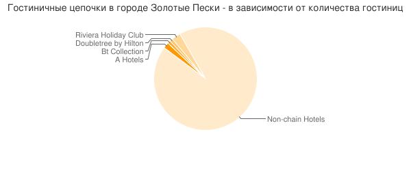 Гостиничные цепочки в городе Золотые Пески - в зависимости от количества гостиниц