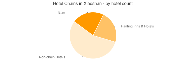 Hotel Chains in Xiaoshan - by hotel count