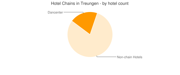 Hotel Chains in Treungen - by hotel count