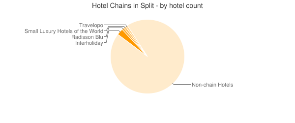 Hotel Chains in Split - by hotel count
