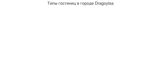 Типы гостиниц в городе Dragoytsa