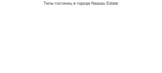 Типы гостиниц в городе Nassau Estate