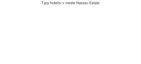 Typy hotelov v meste Nassau Estate