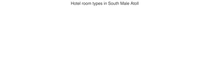 Hotel room types in South Male Atoll