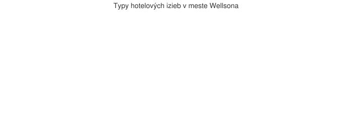 Typy hotelových izieb v meste Wellsona