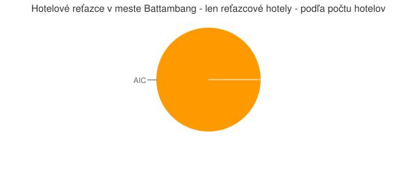 Hotelové reťazce v meste Battambang - len reťazcové hotely - podľa počtu hotelov