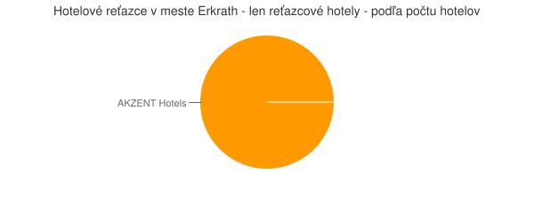 Hotelové reťazce v meste Erkrath - len reťazcové hotely - podľa počtu hotelov