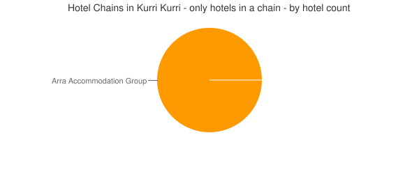 Hotel Chains in Kurri Kurri - only hotels in a chain - by hotel count