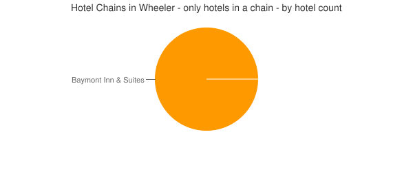 Hotel Chains in Wheeler - only hotels in a chain - by hotel count
