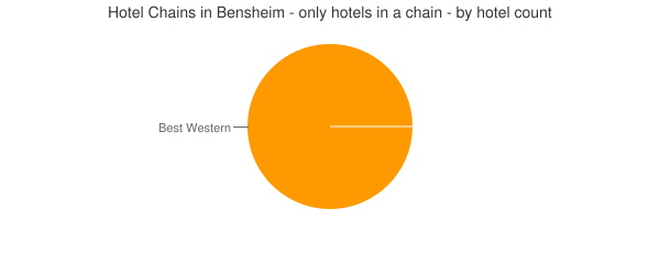 Hotel Chains in Bensheim - only hotels in a chain - by hotel count