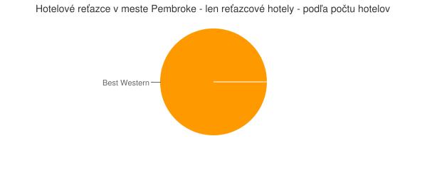 Hotelové reťazce v meste Pembroke - len reťazcové hotely - podľa počtu hotelov