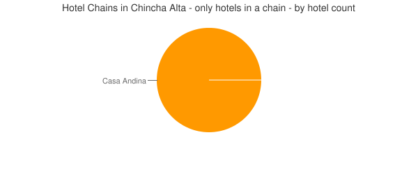 Hotel Chains in Chincha Alta - only hotels in a chain - by hotel count
