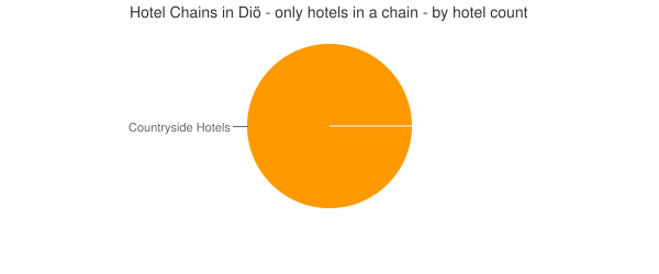 Hotel Chains in Diö - only hotels in a chain - by hotel count