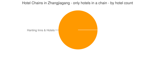 Hotel Chains in Zhangjiagang - only hotels in a chain - by hotel count