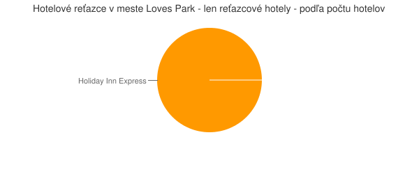 Hotelové reťazce v meste Loves Park - len reťazcové hotely - podľa počtu hotelov