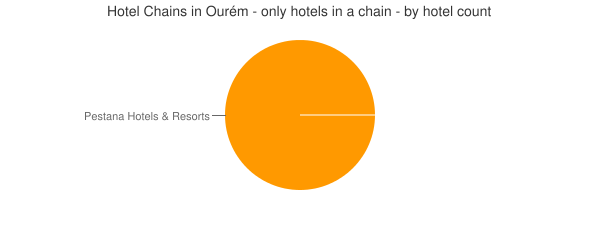 Hotel Chains in Ourém - only hotels in a chain - by hotel count