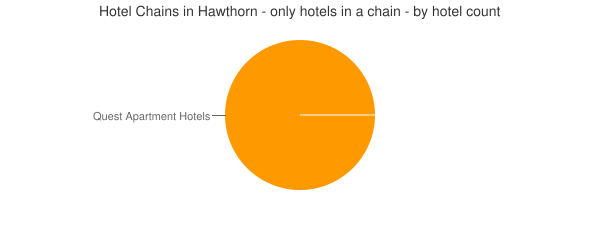 Hotel Chains in Hawthorn - only hotels in a chain - by hotel count