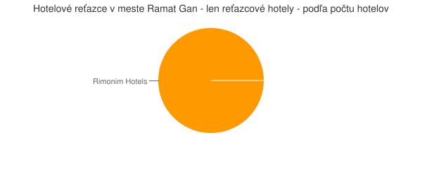Hotelové reťazce v meste Ramat Gan - len reťazcové hotely - podľa počtu hotelov