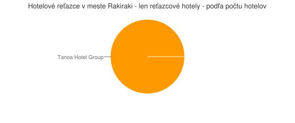 Hotelové reťazce v meste Rakiraki - len reťazcové hotely - podľa počtu hotelov