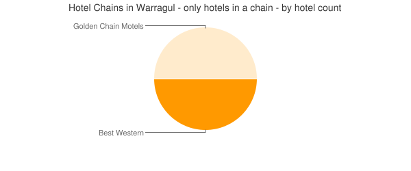Hotel Chains in Warragul - only hotels in a chain - by hotel count