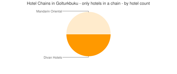 Hotel Chains in Golturkbuku - only hotels in a chain - by hotel count