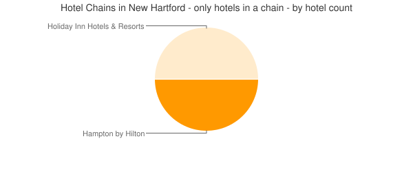 Hotel Chains in New Hartford - only hotels in a chain - by hotel count