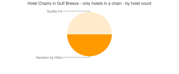 Hotel Chains in Gulf Breeze - only hotels in a chain - by hotel count