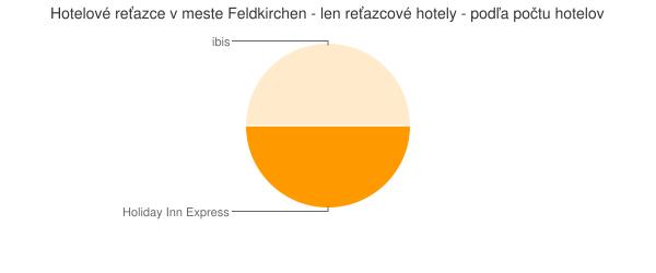 Hotelové reťazce v meste Feldkirchen - len reťazcové hotely - podľa počtu hotelov