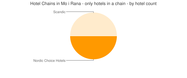 Hotel Chains in Mo i Rana - only hotels in a chain - by hotel count