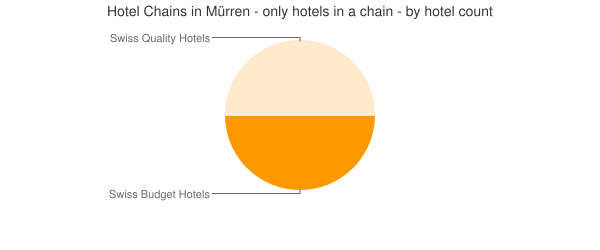 Hotel Chains in Mürren - only hotels in a chain - by hotel count