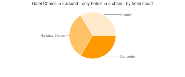 Hotel Chains in Farsund - only hotels in a chain - by hotel count