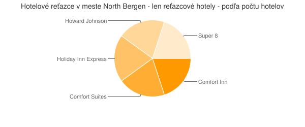 Hotelové reťazce v meste North Bergen - len reťazcové hotely - podľa počtu hotelov
