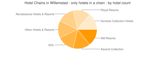 Hotel Chains in Willemstad - only hotels in a chain - by hotel count