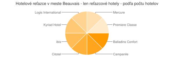 Hotelové reťazce v meste Beauvais - len reťazcové hotely - podľa počtu hotelov