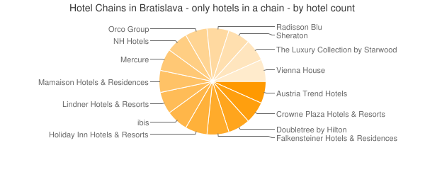 Hotel Chains in Bratislava - only hotels in a chain - by hotel count