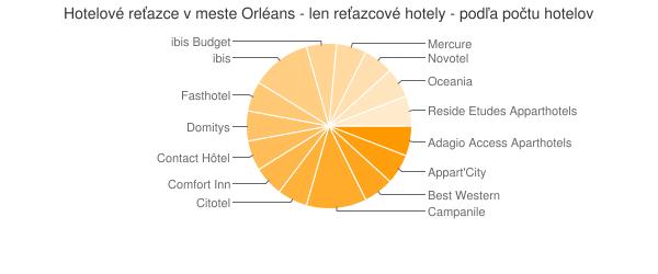 Hotelové reťazce v meste Orléans - len reťazcové hotely - podľa počtu hotelov