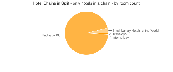 Hotel Chains in Split - only hotels in a chain - by room count