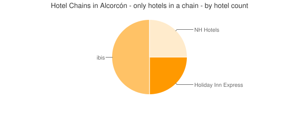 Hotel Chains in Alcorcón - only hotels in a chain - by hotel count