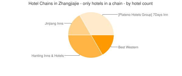 Hotel Chains in Zhangjiajie - only hotels in a chain - by hotel count