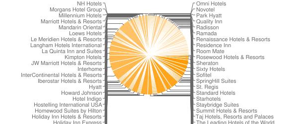 Hotelové reťazce v meste New York - len reťazcové hotely - podľa počtu hotelov