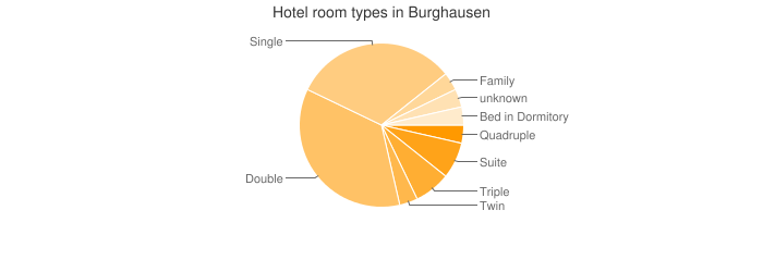 Hotel room types in Burghausen